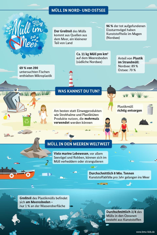 Infografik Plastik in Nordsee und Ostsee Optiker Schulz Oldenburg