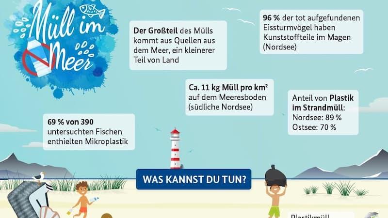 Plastik in Nordsee und Ostsee Optiker Schulz Oldenburg